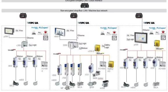 i950伺服驱动 开启Lenze自动化系统的新篇章变态合击传奇私服-玩意儿