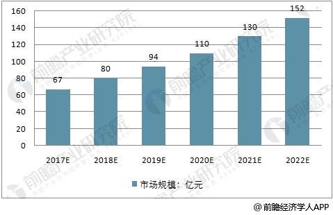 中国基因测序市场规模预测 2022年市场将破150亿元