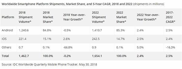 智能手机2018年继续跌 5G时代再爆发