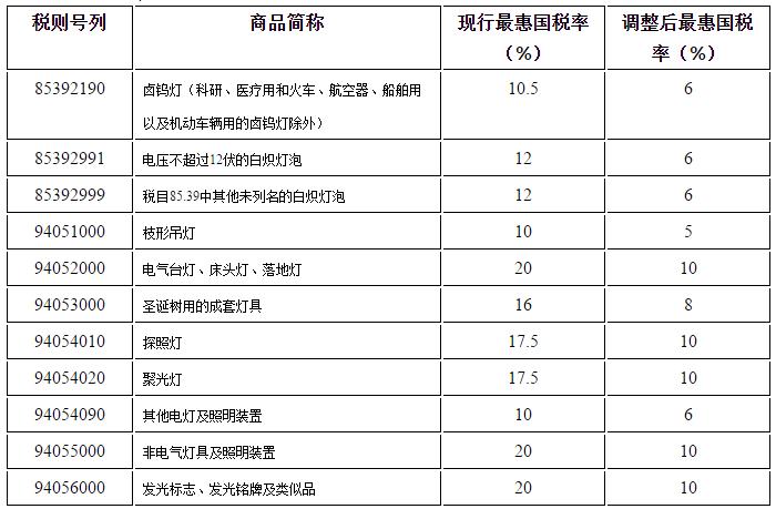 7月1日起这些照明电器产品进口关税将下调