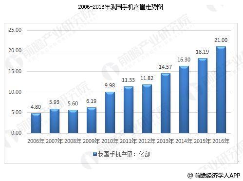 中国手机行业发展趋势分析 面向世界开拓市场