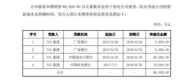 TCL集团拟发行20亿元债券 其中8亿元偿还债务雷霆灰熊