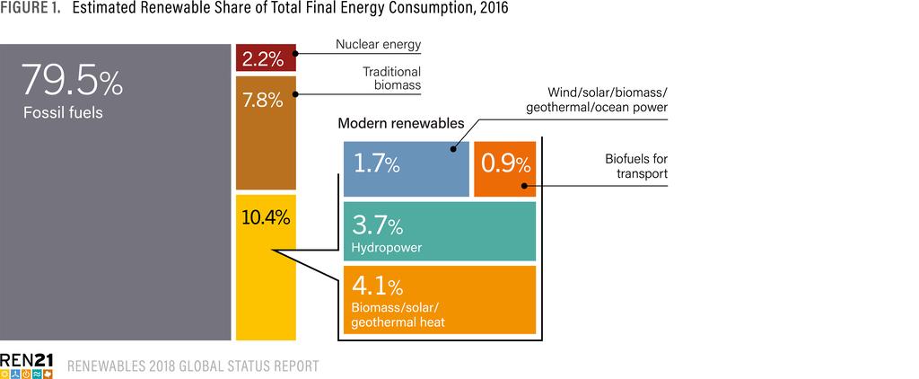 可再生能源使用不平衡:电力居高 制冷供暖等止步不前终极对决足球