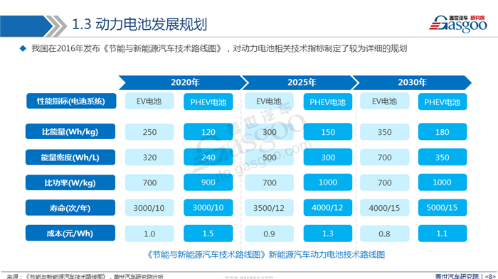 【产业报告】新能源汽车动力电池产业分析
