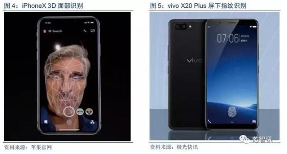 一文看懂屏下指纹与3D感测全产业链邯郸联盟
