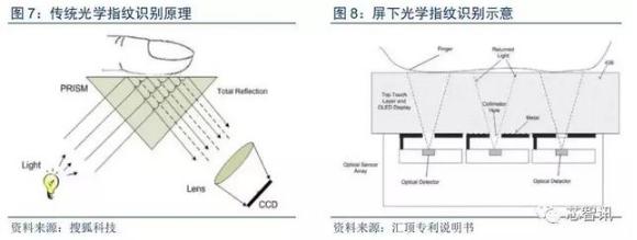 门禁都采用该技术,传统指纹识别方案主要由光源,三棱镜和感光组件构成