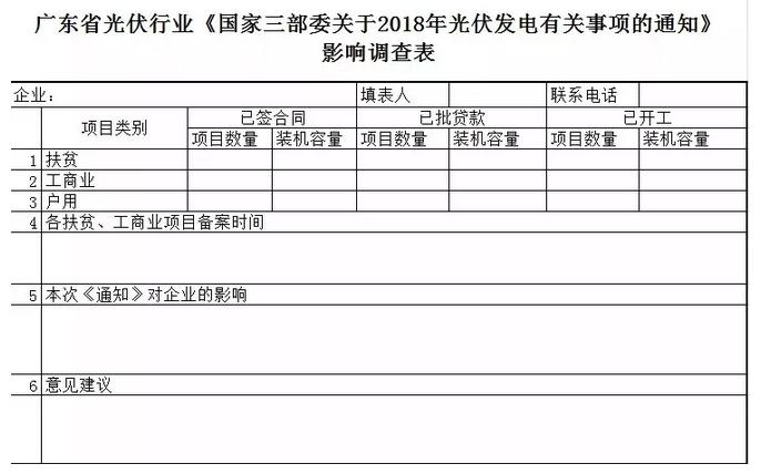 """""""5·31""""光伏新政:广东受波及户用分布式项目多达3021个"""