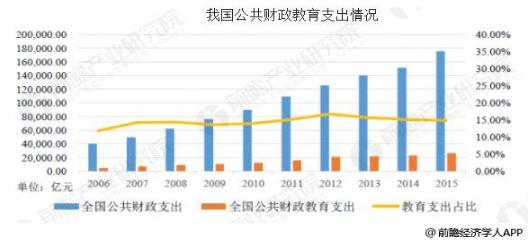 中国智慧教育行业发展趋势 大数据助力教育发展优志愿官网登录入口-玩意儿