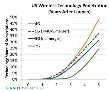 美运营商T-Mobile和Sprint合并加速5G用户增长17%