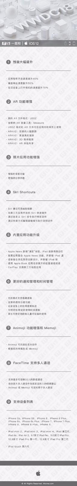 【一图知】秒懂苹果iOS12新功能世界杯各组积分-玩意儿
