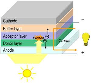 有机柔性光伏电池效率突破7.4%