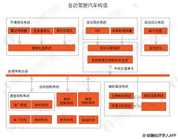 中国自动驾驶行业发展前景分析 智能网联发展迅速郑州娱乐网-玩意儿