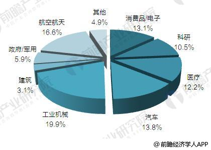 2018年中国3D打印市场规模将达22.5亿美元