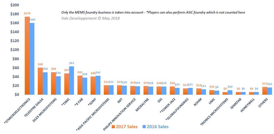 耐威科技:子公司Silex位居全球MEMS代工厂营收第三位