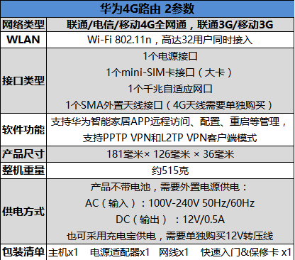 插卡就可用!华为4G路由 2评测:支持全网通