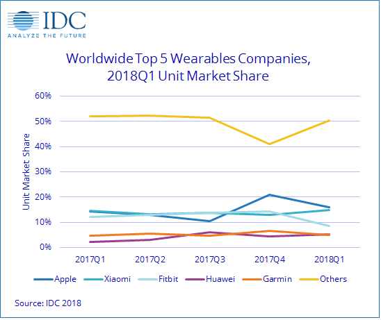 IDC全球可穿戴设备市场报告:苹果小米份额占大头