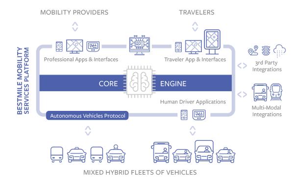 """为部署""""机器人出租车""""车队 Bestmile加入Renovo移动出行生态系统"""