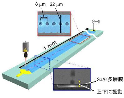 日本将MEMS应用于声子晶体波导研究 操纵超声波振动的传播