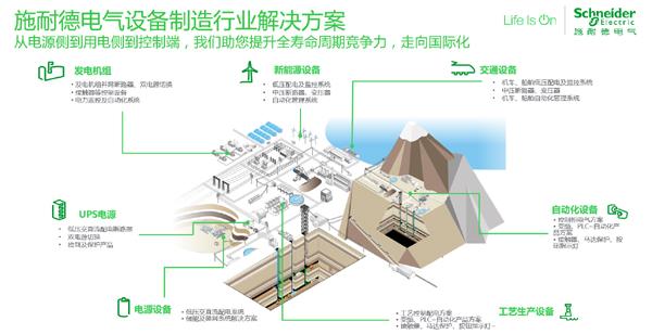 施耐德电气举办电力设备制造行业峰会