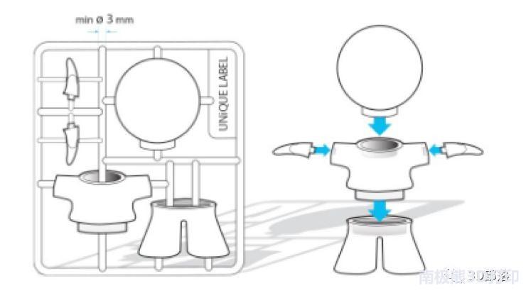 干货:从设计到打印全面解析SLA 3D打印技术