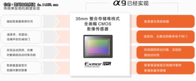 GFK4月报告:全画幅相机市场索尼持续第一