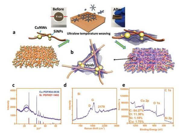 低温生长全碳石墨炔改进硅负极锂离子存储性能技术探讨