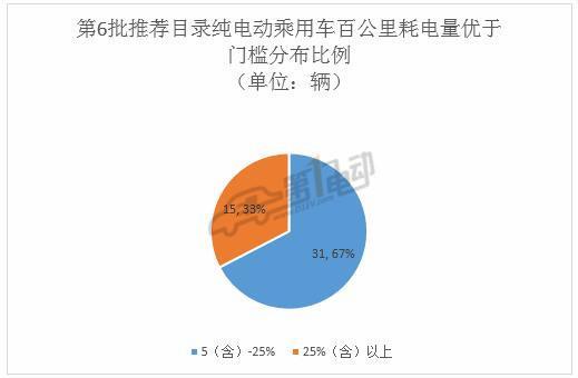 第6批推荐目录新能源乘用车分析:69%车型搭载三元锂电池