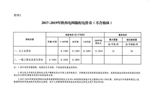 陕西电价再次下调 工商业电价和输配电价同降1.76分/千瓦时