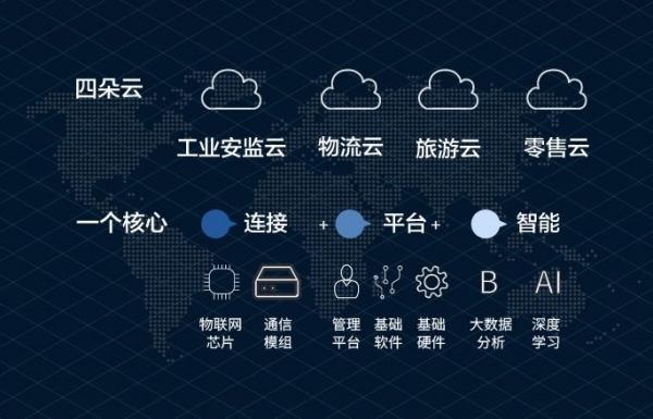 构筑四朵行业云 天成云打造实体经济数字化转型赋能者