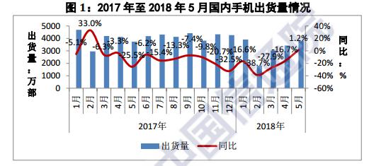 国内手机5月份出货量3783.6万部 同比增长1.2%