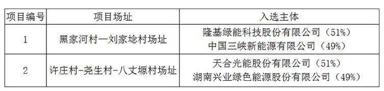 上饶、铜川、长治光伏发电技术领跑基地入选企业名单