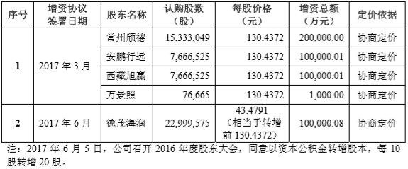 宁德时代IPO:创始人身价超200亿、市值近800亿,背后37家VC/PE支持