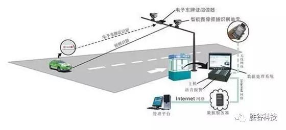 智能电子车牌将在未来智慧交通中发挥重要作用