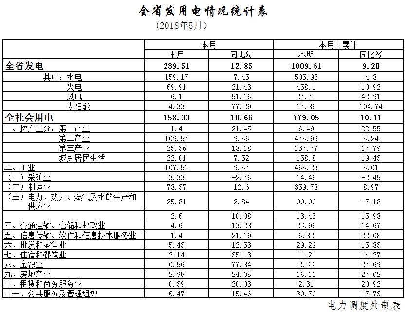 湖北5月全省全社会用电158.33亿千瓦时