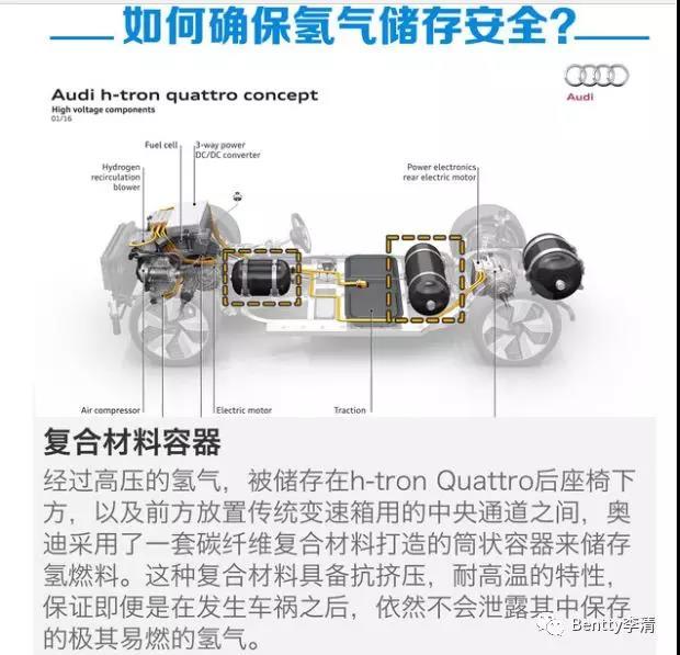 未来能源三分天下必有氢——氢燃料汽车推广的挑战(五)