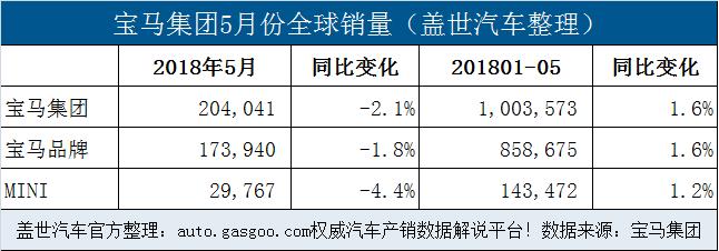 宝马集团前5月在华销量近25万 全球电动车累销超4.6万辆