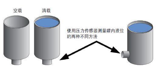 【技术干货】医用灭菌器的压力测量——选择正确的压力传感器
