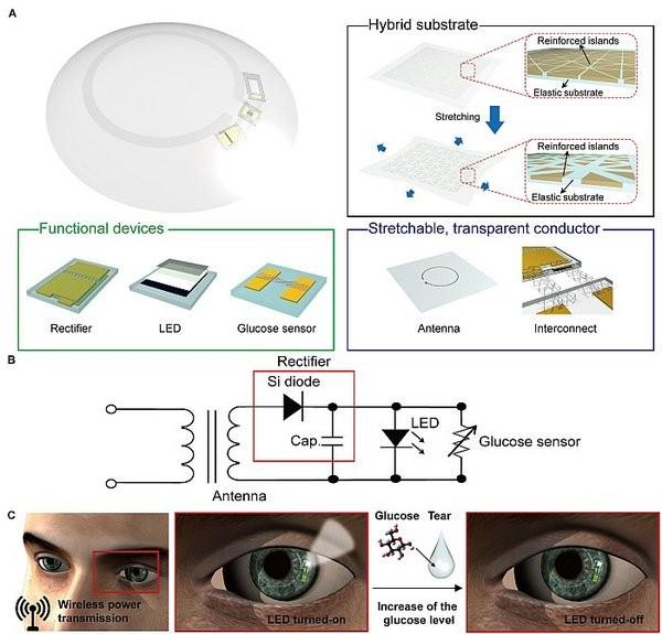 能监测血糖的隐形眼镜