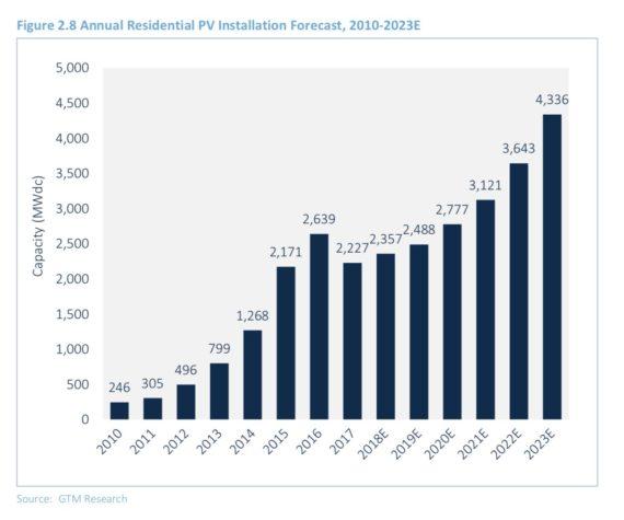 美国开征太阳能进口税4个月 25亿美元项目被取消