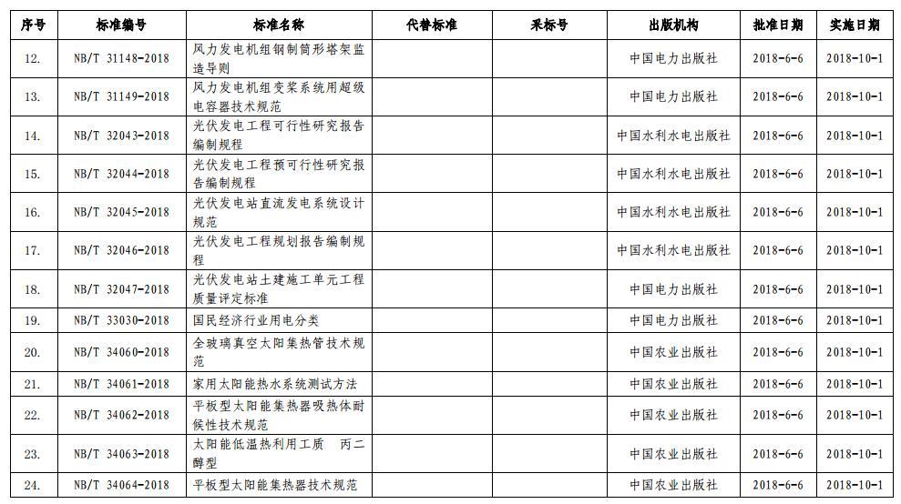 能源局公布能源标准47项 电力标准40项