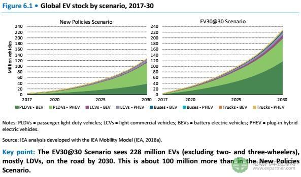 中国电动汽车市场发展分析
