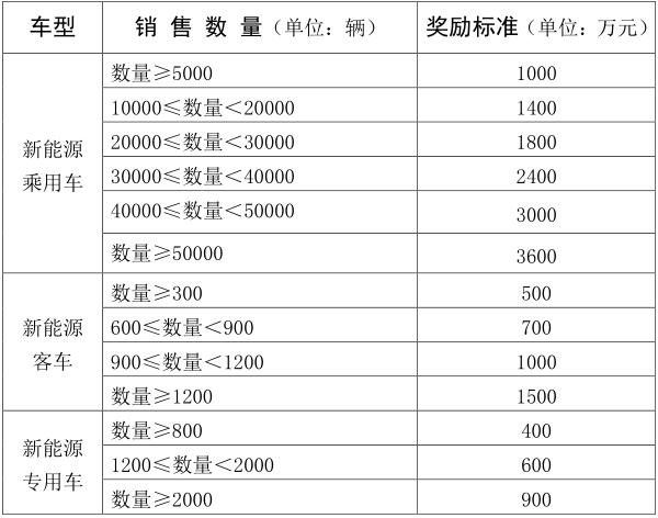 补贴新规!江西2018年新能源汽车及动力电池依销量奖励