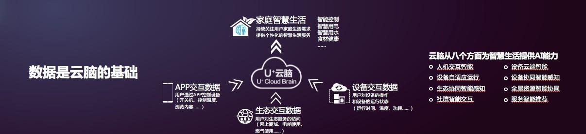 人工智能商业落地百强榜公布 海尔U+位列TOP3
