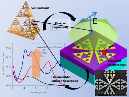 研究人员打造可在中红外波段运行的分子传感器