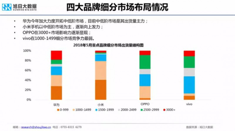 2018年国产手机出货量预测:华为近2亿部