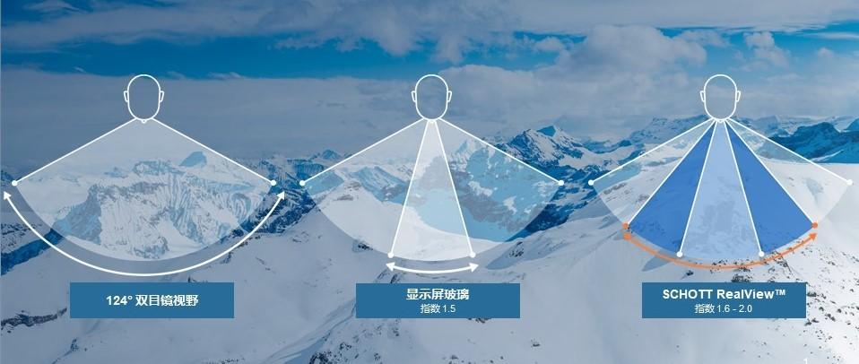 重塑现实:肖特发布高折射率AR光学晶圆