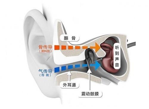 骨传导耳机成就完美办公