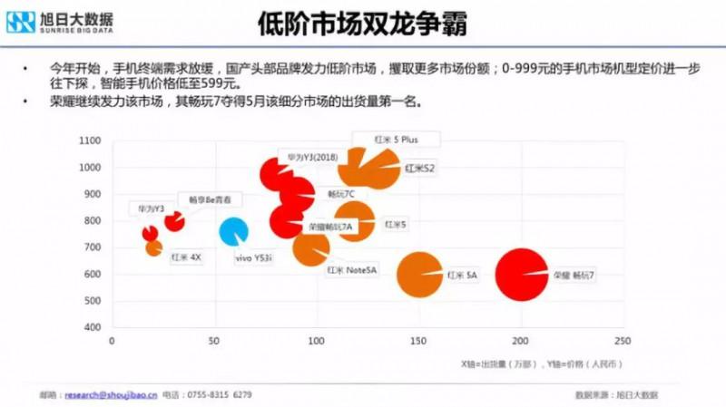 2018年国产智能手机出货量预测