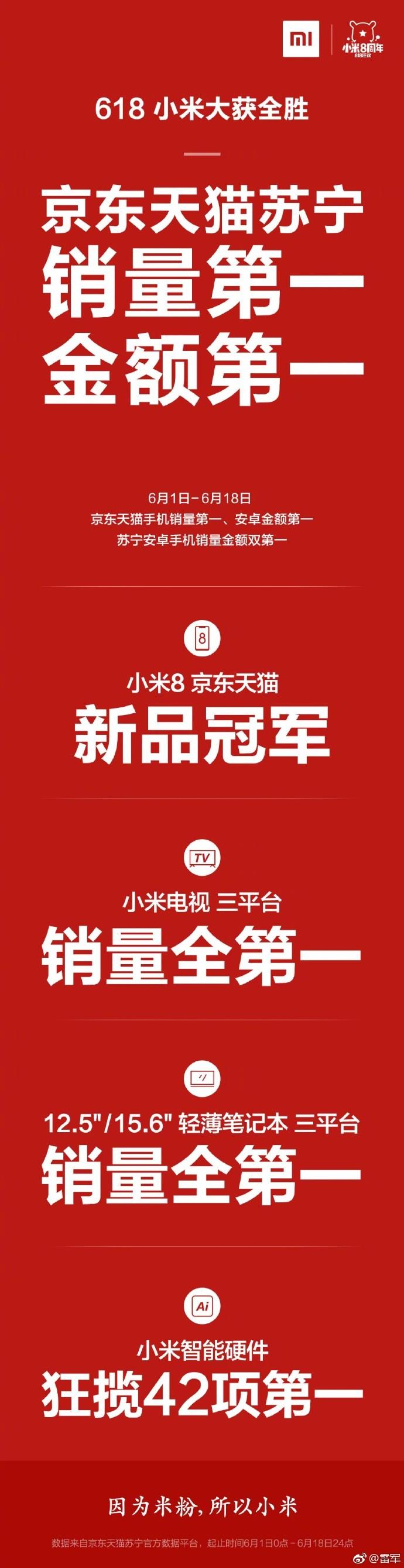 雷军:小米618在京东天猫苏宁销量第一、销售额第一