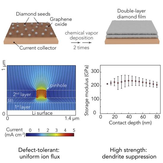低成本锂电池性能提高一倍 斯坦福团队用纳米金刚石薄膜稳定锂金属阳极